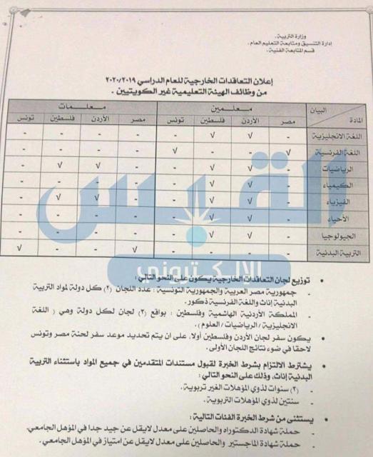 التخصصات المطلوبة  للعمل بوزارة التربية الكويتية خلال شهر مارس 2019 التفاصيل كامله