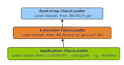 Class Loader in Java BootStrap Extension and Application
