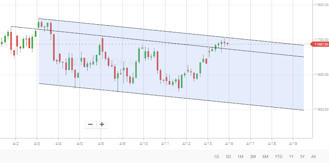 NIfty and Banknifty near resistance level for 16 April