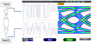 """This """"at the receiver"""" eye diagram of a serial-data stream shows the effect a lossy channel has on signal quality"""