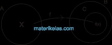 Relasi dan fungsi rumus dan contoh soal materi kelas pengertian fungsi matematika ccuart Images