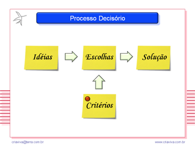 Metodologia IDM Innovation Decision Mapping - Workshop Treinamento