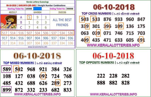 Karunya KR-365 Kerala lottery abc guessing by keralalotteries.info