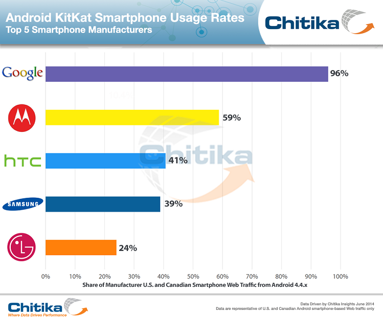 Android KitKat OS Adoption by Manufacturer