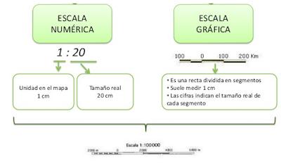 Resultado de imagen de escala gráfica y escala numérica