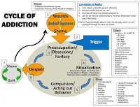 Informasi Musik: Cycle of Addiction