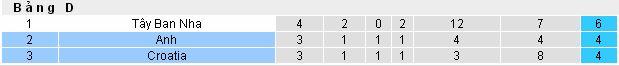Dự đoán bóng đá Anh vs Croatia (Nations League - 18/11) Croatia4