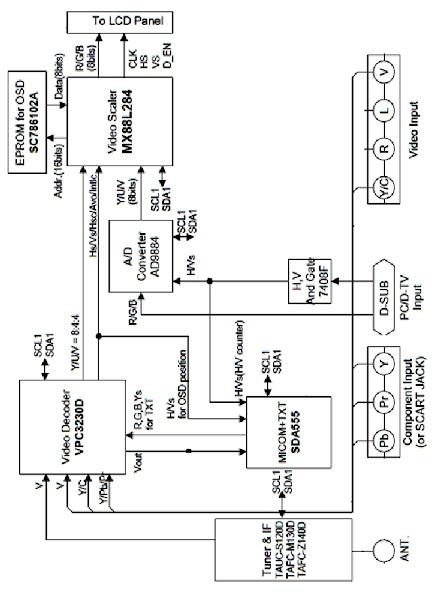 Khối xử lý tín hiệu Video (Phần 2)