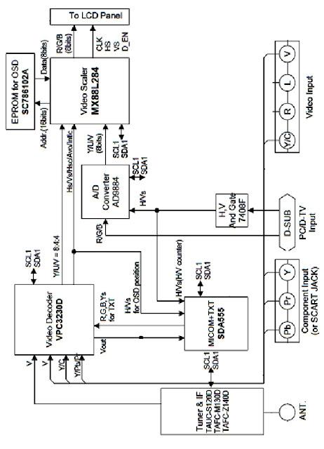 Hình 4 - Khối xử lý tín hiệu Video trên máy Tivi LCD -  LG