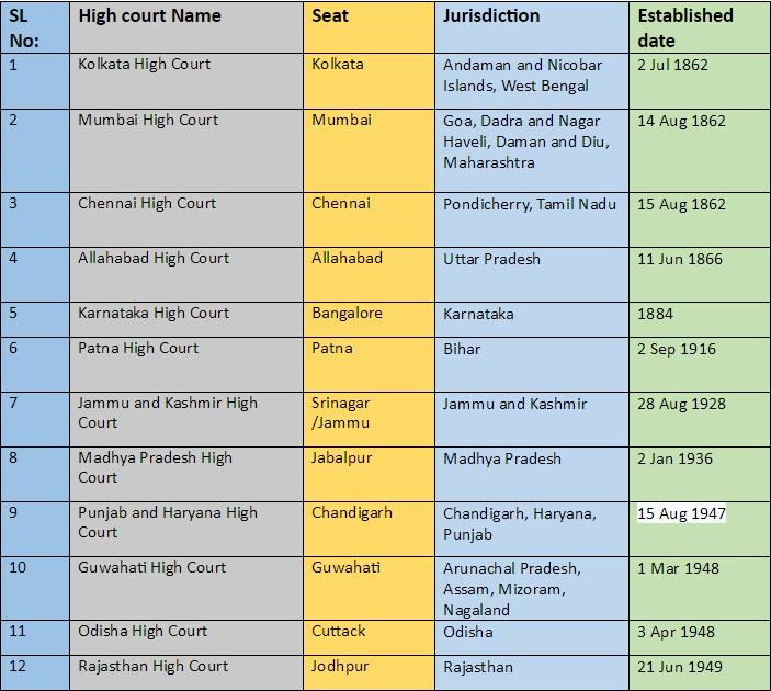 List of High Courts in India and Their Established Dates Kerala PSC GK