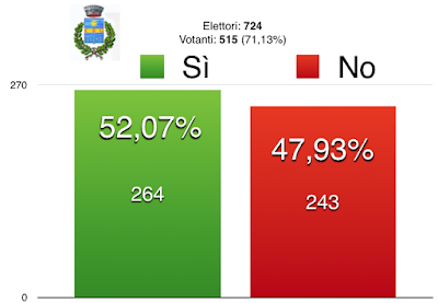 Il risultato del Referendum costituzionale a Campo di Giove. Sì 264, No 243