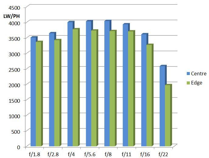 MTF-график объектива Sony FE 85mm f/1.8