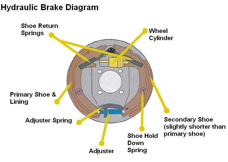 Hydraulic Brake System Diagram