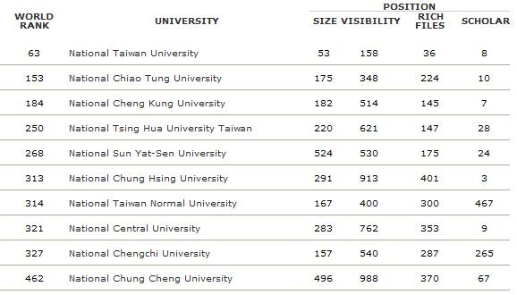 台灣的世界大學排名,教學您看懂最新指標分析(World University Ranking)3