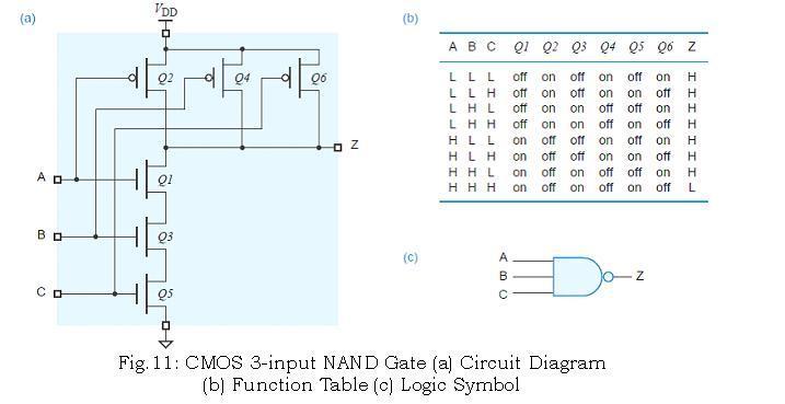 VLSI Design DICA - CHAPTER -1 TOPIC - 2 CMOS LOGIC