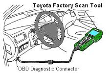 Were is my diagnostics port : Toyota prius obd2 eobd2 dlc