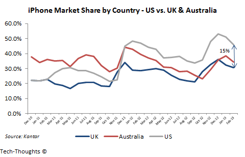iPhone Market Share - US vs. UK & Australia