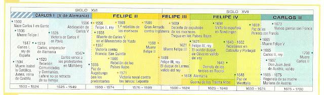 Resultado de imagen de EJES CRONOLOGICOS EDAD MODERNA ESPAÃ'A