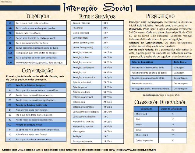Tabelas sobre interação social