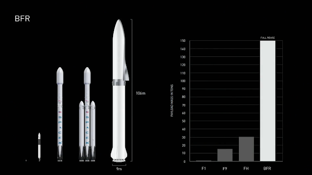 SpaceX Falcon 1, Falcon 9, Falcon Heavy and BFR payload comparison