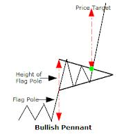 Bullish Pennant Chart Pattern