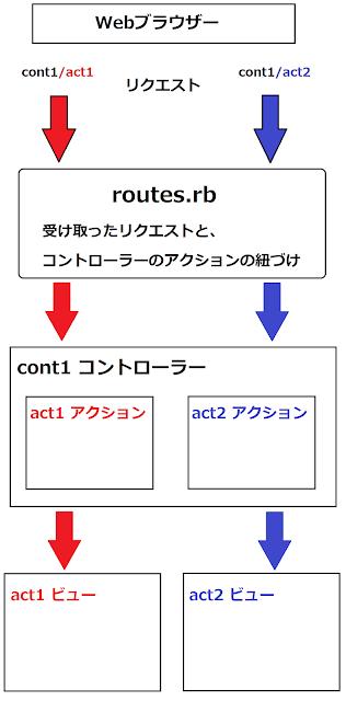 Ruby on Railsの処理の流れ