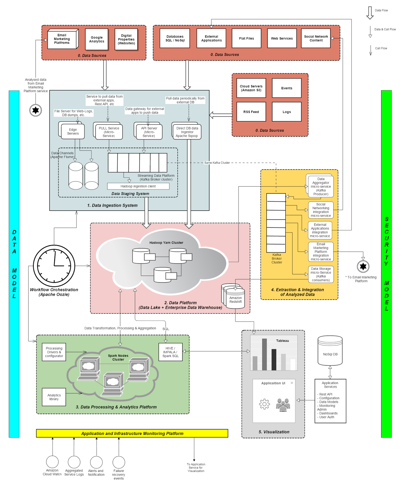 Technodeation: Reference Architecture for Enterprise Big