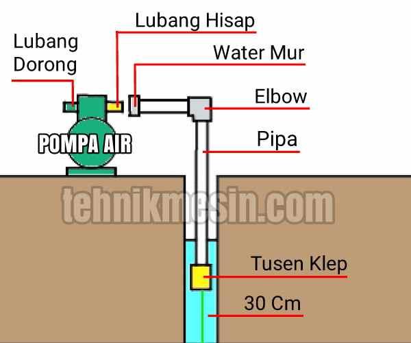 cara+pasang+pipa+pompa+air