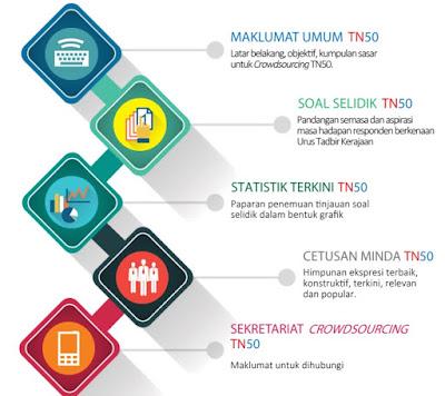 Sesi Dialog Transformasi Nasional 2050(TN50)
