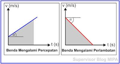 Grafik Hubungan Kecepatan Terhadap Waktu (Grafik v-t) GLBB
