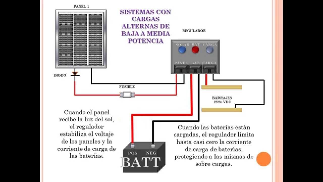 Energia Solar Consulting 191 Qu 201 Son Y C 211 Mo Funciona Un