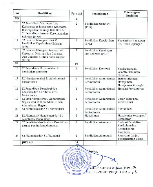 loker 34 Dosen Kontrak Universitas Negeri