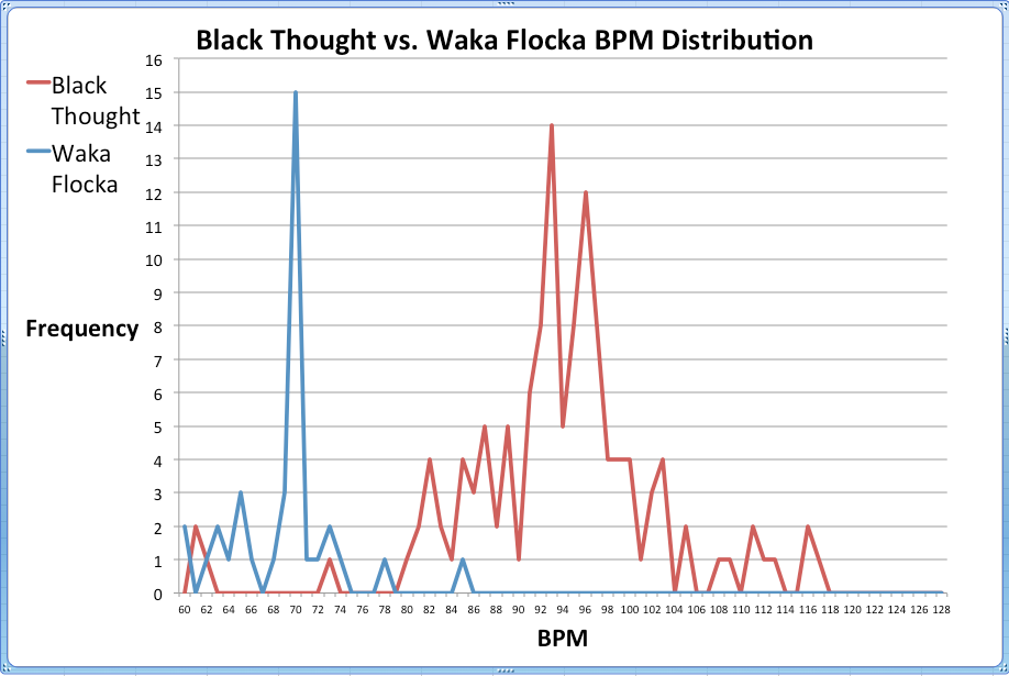 Rap Analysis - Who Is More Versatile, Black Thought Or Waka
