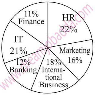 Aptitude DI Table Pie Chart SBI PO 2016 Special Test