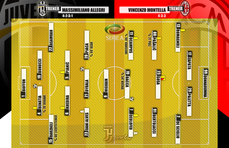 Serie A 2016/17 / 28. kolo / Juventus - Milan 2:1 (1:1)