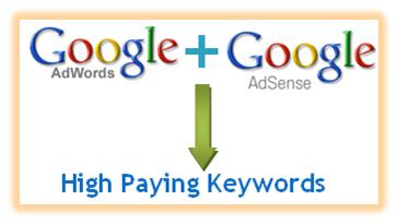 hpk (highest paying keywords) google adsense