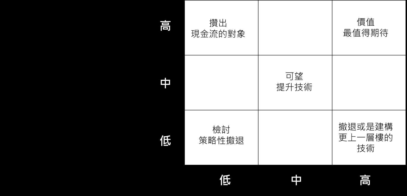 Terence Chen 陳昇祐: 麥肯錫問題分析與解決技巧