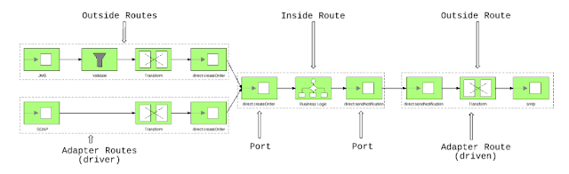 Ports and Adapters based Camel service