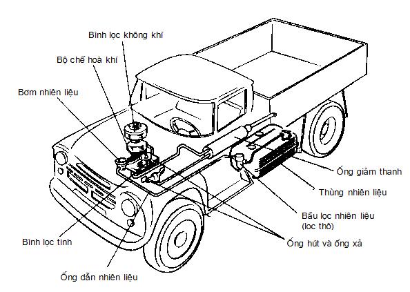 Sơ đồ cấu tạo hệ thống nhiên liệu của động cơ xe Zil 130