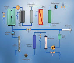 Máy lọc nước siêu sạch loại I nhập khẩu từ Đức, đèn UV và bộ thẩm thấu ngược RO