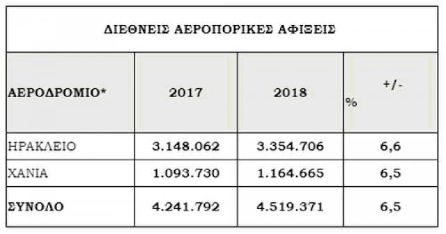 6790c29087c Το 1ο τρίμηνο του 2019 καταγράφεται εκ νέου άνοδος της επιβατικής κίνησης  προς τα αεροδρόμια Ηρακλείου και Χανίων κατά 10% λόγω της ανόδου της  τουριστικής ...