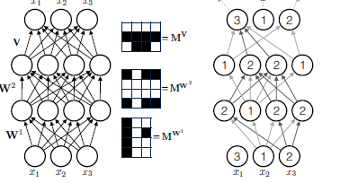 Nuit Blanche: #ICML2015 code: MADE: Masked Autoencoder for