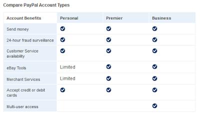 Apa perbedaan Jenis akun Paypal Personal, Premier, dan Business?