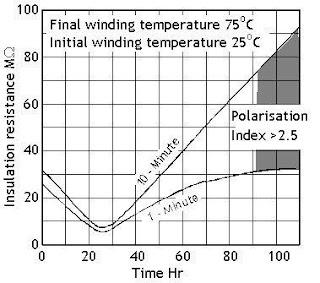 Electrical and Instrumentation Engineering: Polarization