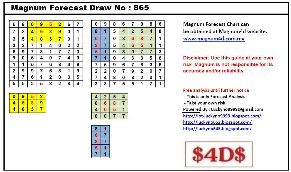 √ 4D2All Magnum Forecast Chart | Magnum Chart Gallery