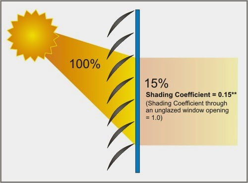 Window Tinting Mn >> What is a Shading Coefficient? And Why Is It Important ...