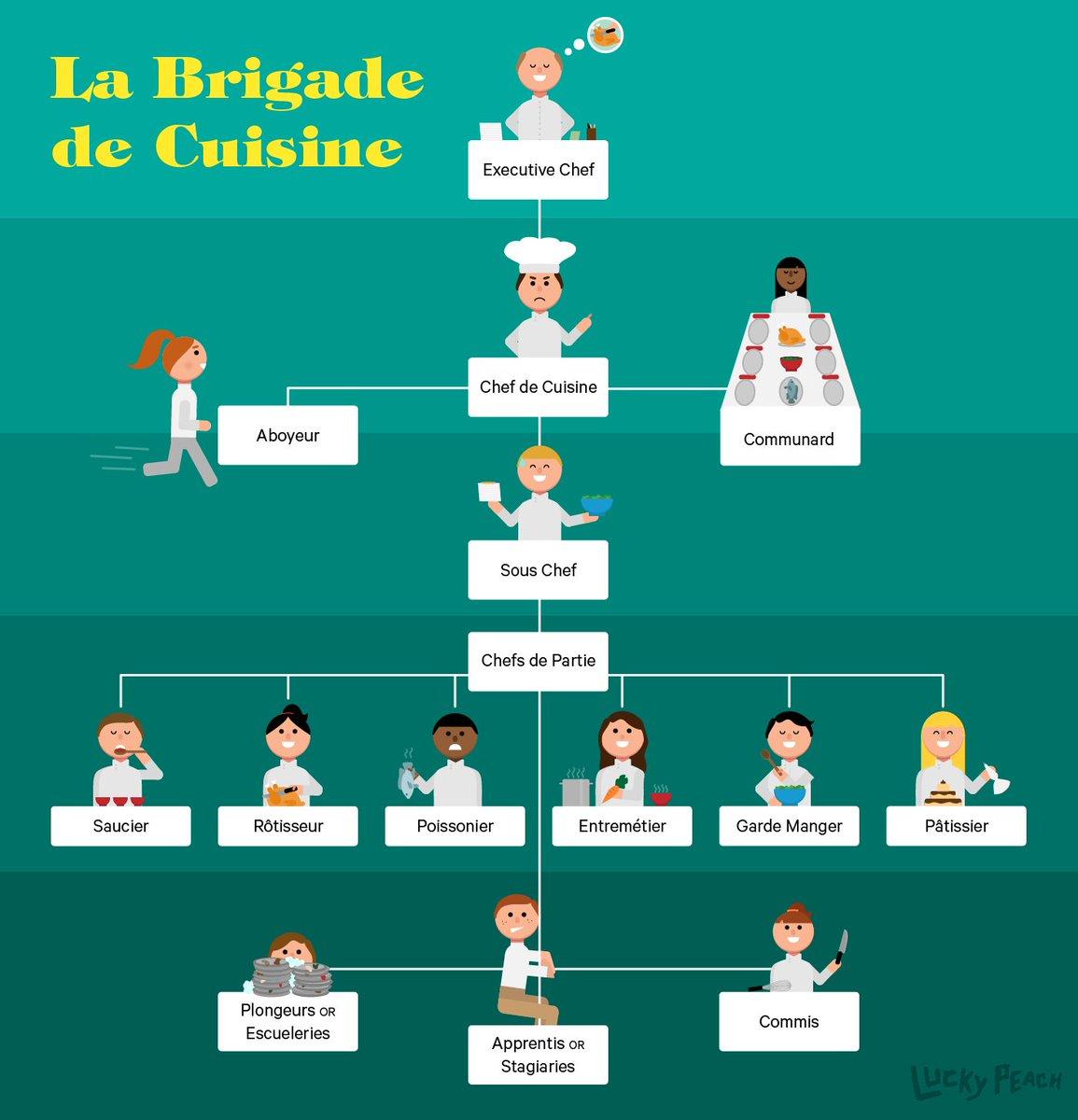 Kitchen Hierarchy
