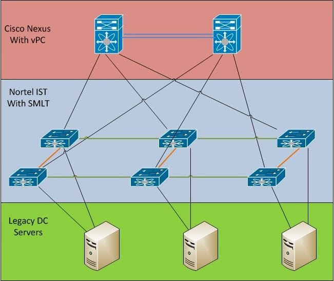 Vpc peer gateway command