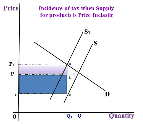Economics Online Class: Incidence of Taxation