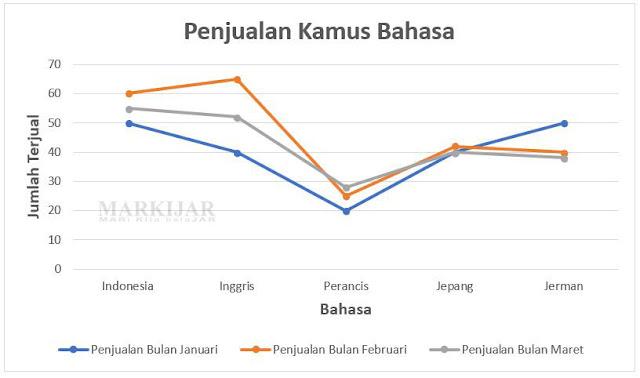 Contoh Grafik Garis